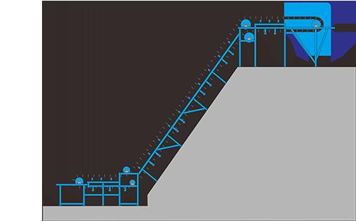 大傾角皮帶輸送機具有強度高,輸送量大,使用壽命長等特點.png