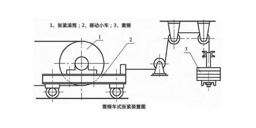 固定皮带机重锤式拉紧装置