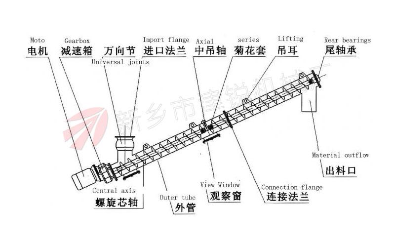 蛟龙输送机吊轴承有哪些方式?
