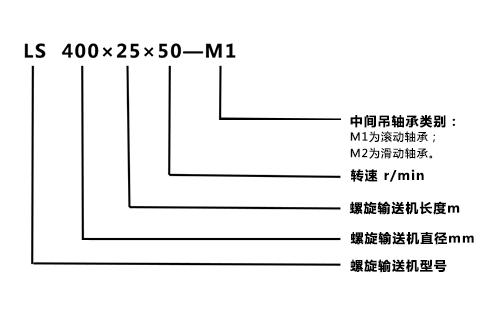 LS螺旋输送机型号表示.png