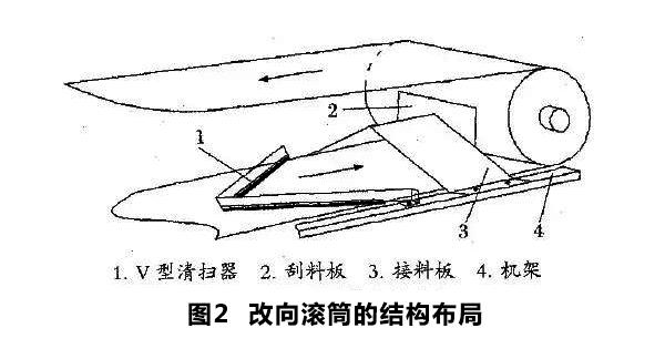 皮带输送机的改向滚筒的结构布局