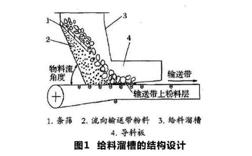 带式输送机的皮带磨损变薄怎么解决?提高皮带机的输送带使用寿命!